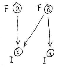Egyszerűsített szemantikai modell (példa)
