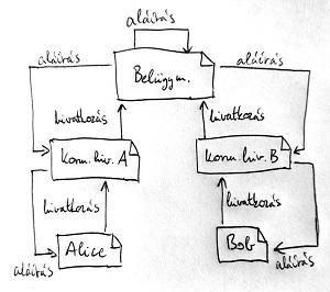 Hierarchikus bizalmi modell