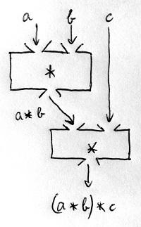 Műveleti sorrend - 1. lehetőség