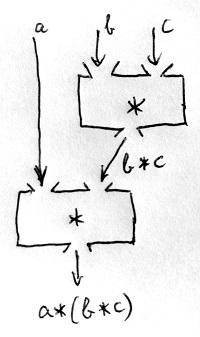 Műveleti sorrend - 2. lehetőség