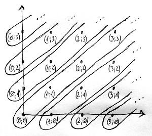 NxN ekvivalencia-osztályai