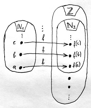 Kölcsönösen egyértelmű megfeleltetés N1 és N2 között