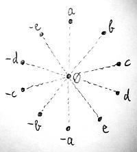 11 elemű gyűrű (példa)