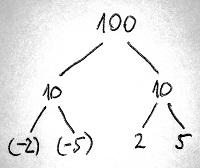 A 100 egész szám felbontása (2. példa)