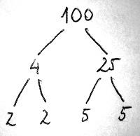 A 100 egész szám felbontása (3. példa)