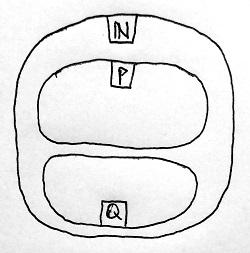 P és Q halmazok elhelyezkedése