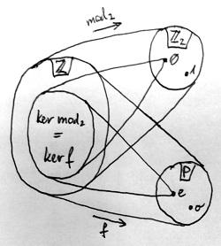 Z, Z_2 és P gyűrűk viszonya