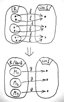 A faktorgyűrű elemeinek leképezése