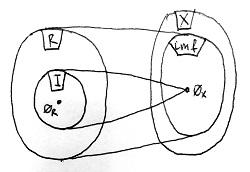 Gyűrűhomomorfizmus magja