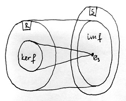 Gyűrűhomomorfizmus magja és képe