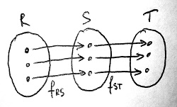Gyűrűizomorfia tranzitivitása