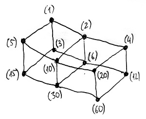 Nemnegatív osztók által generált főideálok Hasse-diagramja