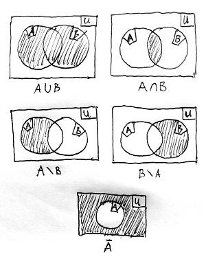 Halmazműveletek szemléltetése Venn-diagramokon