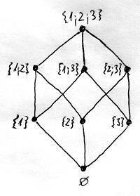 Hatványhalmaz Hasse-diagramja