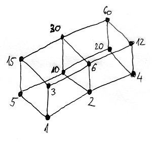 Nemnegatív osztók Hasse-diagramja