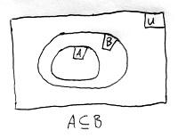 Tartalmazási reláció szemléltetése Venn-diagramon