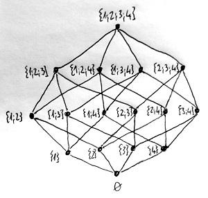 Teljes hatványhalmaz Hasse-diagramja