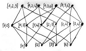 Valódi részhalmazokból álló halmazrendszer Hasse-diagramja
