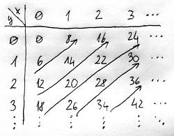 A (8,6) ideál elemei