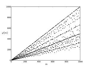 Az Euler-függvény grafikonja