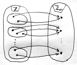 Maradékképző függvény és maradékosztályok