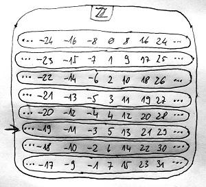 Modulo 8 maradékosztályok