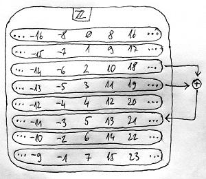 Modulo 8 maradékosztályok összeadása