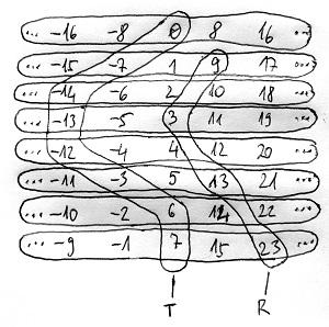 Modulo 8 teljes és redukált maradékrendszerek