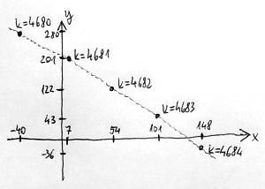 Lineáris diofantoszi egyenlet megoldásai