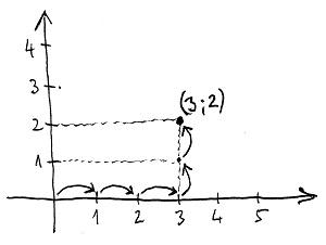Derékszögű koordinátarendszer