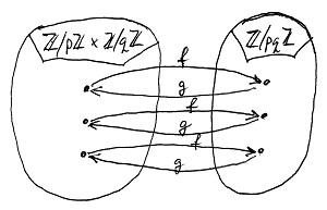 Az f és g függvények egymáshoz való viszonya