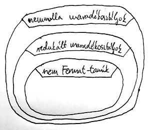 A nem Fermat-tanúk elhelyezkedése