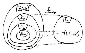 A Dn, Hn és Kn részcsoportok viszonya
