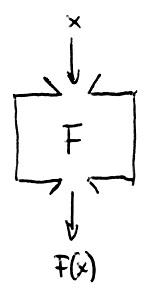 Az f polinom által leírt gép