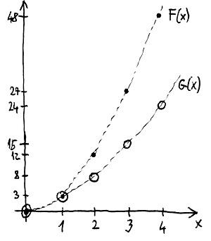 Polinomfüggvények grafikonja