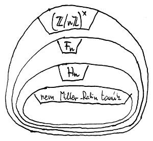 A Hn és Fn részcsoportok viszonya