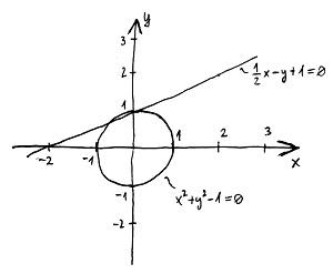 Algebrai síkgörbék (példa)