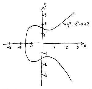 Elliptikus görbe (a=-1, b=2)
