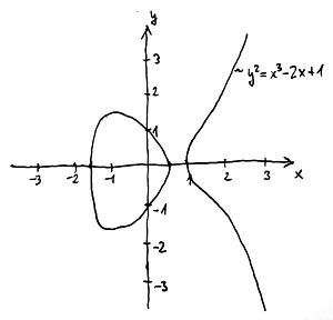 Elliptikus görbe (a=-2, b=1)