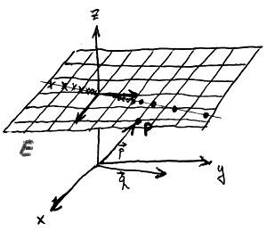 A projektív sík