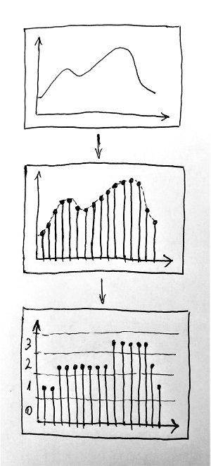 Analóg jel digitalizálása