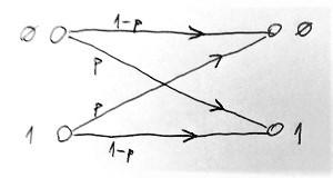 Bináris szimmetrikus csatorna (BSC)