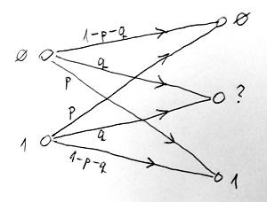 Bináris törléses csatorna