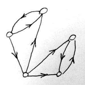 Irányított gráf (példa)