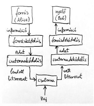 Információátviteli modell (részlet)
