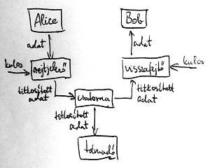 Egyszerűsített információátviteli modell