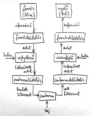 Információátviteli modell