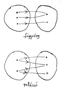 Függvények és relációk