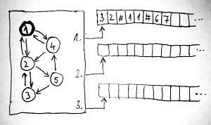 Turing-gép kezdőállapot (vázlat)
