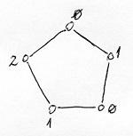 3-színezhető gráf (példa)